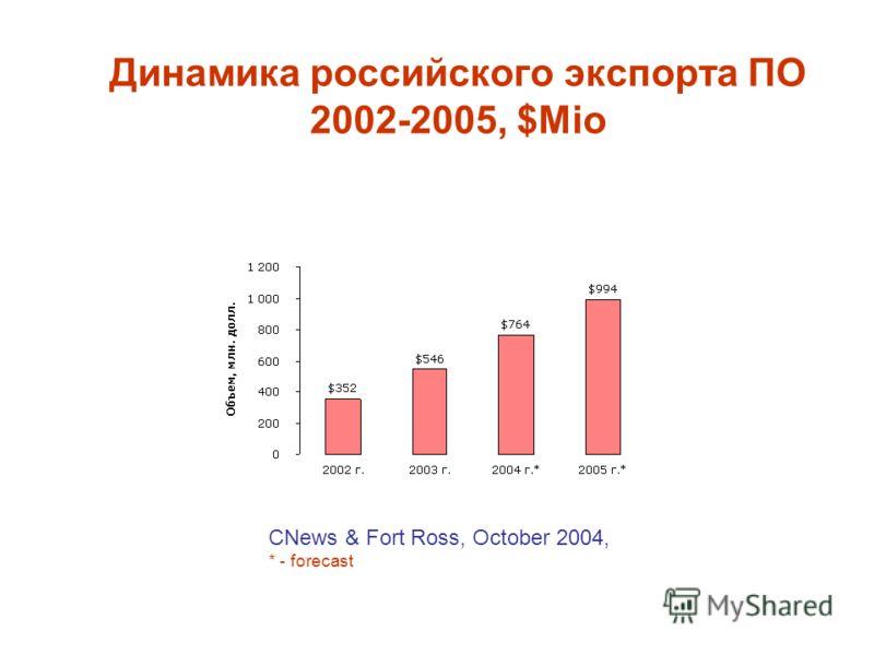Динамика российского экспорта ПО 2002-2005, $Mio CNews & Fort Ross, October 2004, * - forecast