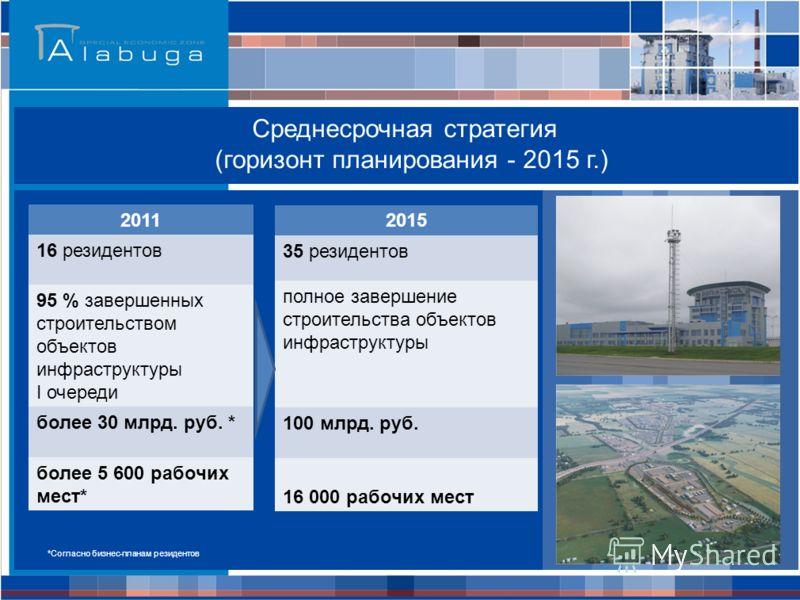 Среднесрочная стратегия (горизонт планирования - 2015 г.) 2011 16 резидентов 95 % завершенных строительством объектов инфраструктуры I очереди более 30 млрд. руб. * более 5 600 рабочих мест* 2015 35 резидентов полное завершение строительства объектов