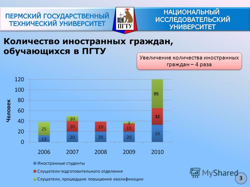Количество иностранных граждан, обучающихся в ПГТУ Увеличение количества иностранных граждан – 4 раза 3