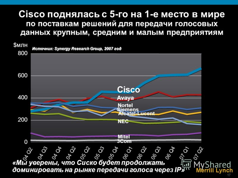 17 0 200 400 $млн Источник: Synergy Research Group, 2007 год Cisco поднялась с 5-го на 1-е место в мире по поставкам решений для передачи голосовых данных крупным, средним и малым предприятиям 800 600 Cisco Avaya Nortel Alcatel-Lucent NEC Siemens Mit