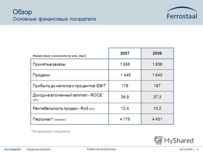 Ferrostaal AG Equipment Solutions02/12/2009 | Eastern Europe Business 5 Финансовые показатели (в млн. евро) 20072008 Принятые заказы1 5561 836 Продажи 1 4451 640 Прибыль до налогов и процентов -EBIT179167 Доход на вложенный капитал - ROCE (в%) 36,937