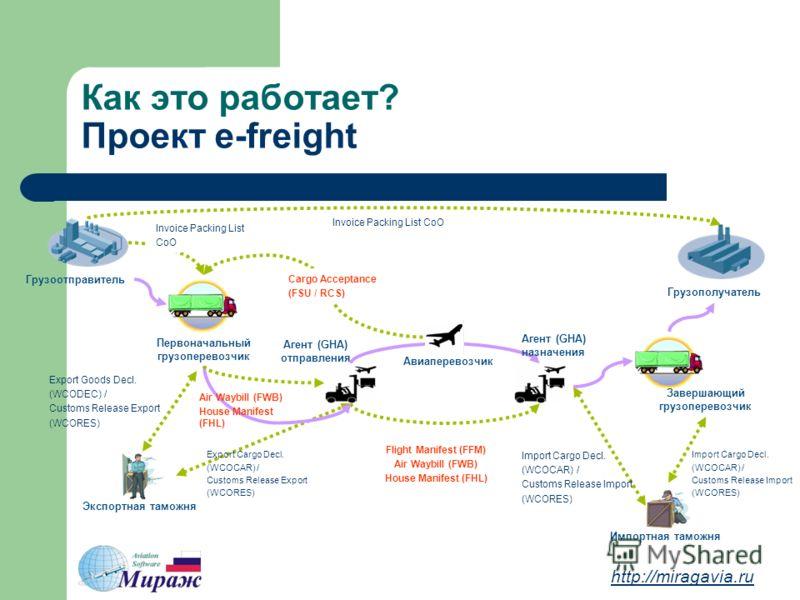 Как это работает? Проект e-freight http://miragavia.ru Экспортная таможня Import Cargo Decl. (WCOCAR) / Customs Release Import (WCORES) Flight Manifest (FFM) Air Waybill (FWB) House Manifest (FHL) Cargo Acceptance (FSU / RCS) Export Cargo Decl. (WCOC
