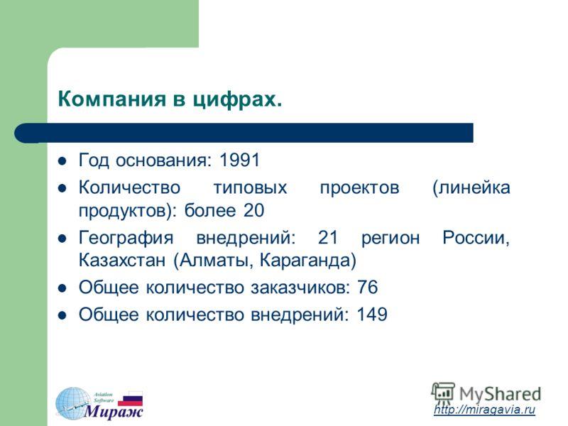 Компания в цифрах. Год основания: 1991 Количество типовых проектов (линейка продуктов): более 20 География внедрений: 21 регион России, Казахстан (Алматы, Караганда) Общее количество заказчиков: 76 Общее количество внедрений: 149 http://miragavia.ru