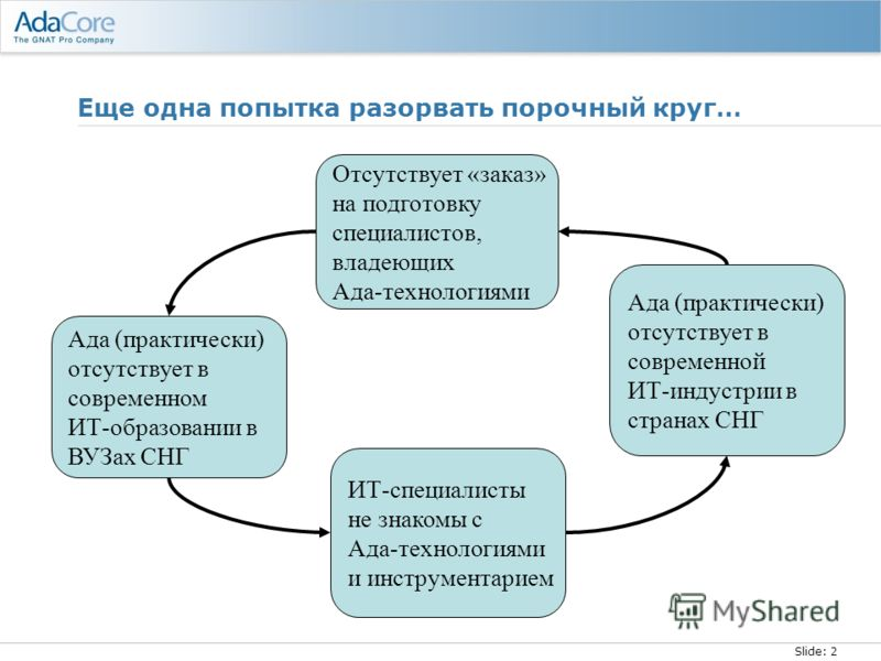 Slide: 2 Еще одна попытка разорвать порочный круг… Ада (практически) отсутствует в современном ИТ-образовании в ВУЗах СНГ Ада (практически) отсутствует в современной ИТ-индустрии в странах СНГ ИТ-специалисты не знакомы с Ада-технологиями и инструмент