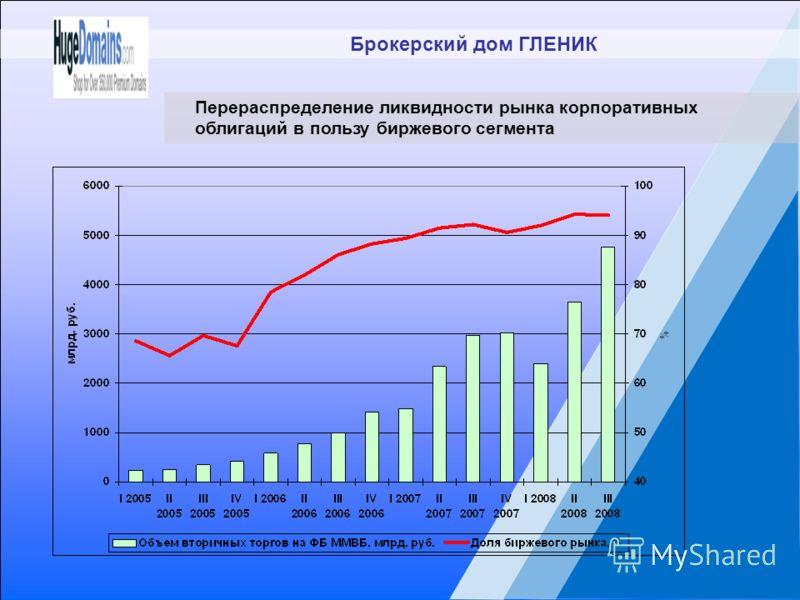 Брокерский дом ГЛЕНИК Перераспределение ликвидности рынка корпоративных облигаций в пользу биржевого сегмента