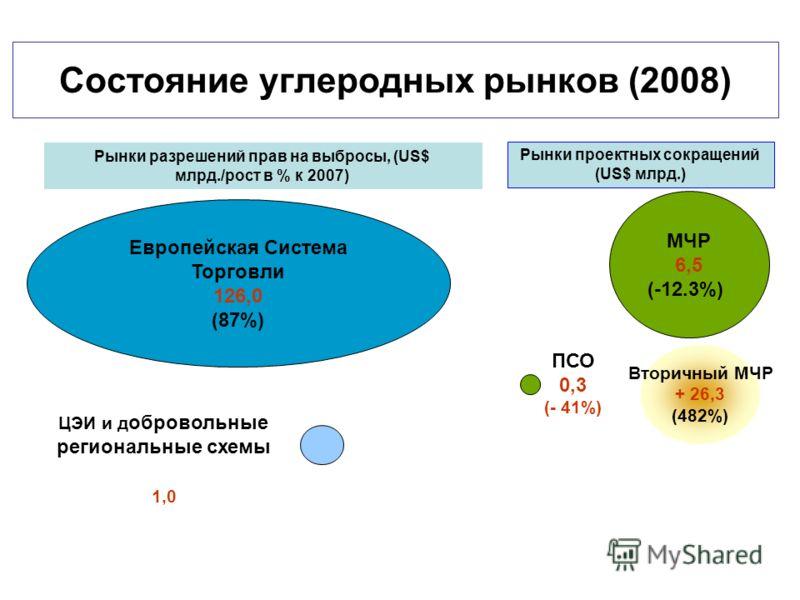 Вторичный МЧР + 26,3 (482%) Европейская Система Торговли 126,0 (87%) ЦЭИ и д обровольные региональные схемы МЧР 6,5 (-12.3%) ПСО 0,3 (- 41%) Рынки разрешений прав на выбросы, (US$ млрд./рост в % к 2007) Source: WB State and Trends of the Carbon Marke
