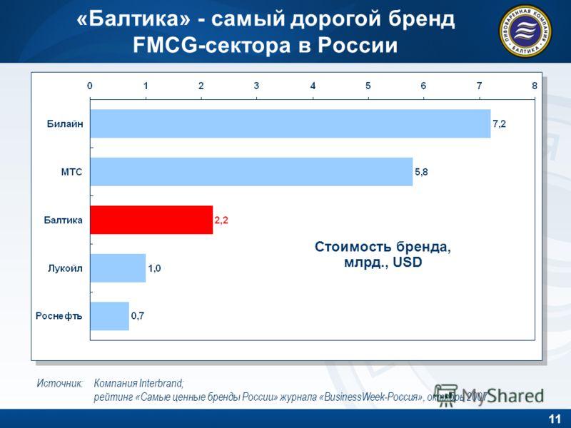 11 «Балтика» - самый дорогой бренд FMCG-сектора в России Источник: Компания Interbrand; рейтинг «Самые ценные бренды России» журнала «BusinessWeek-Россия», октябрь 2007 Стоимость бренда, млрд., USD