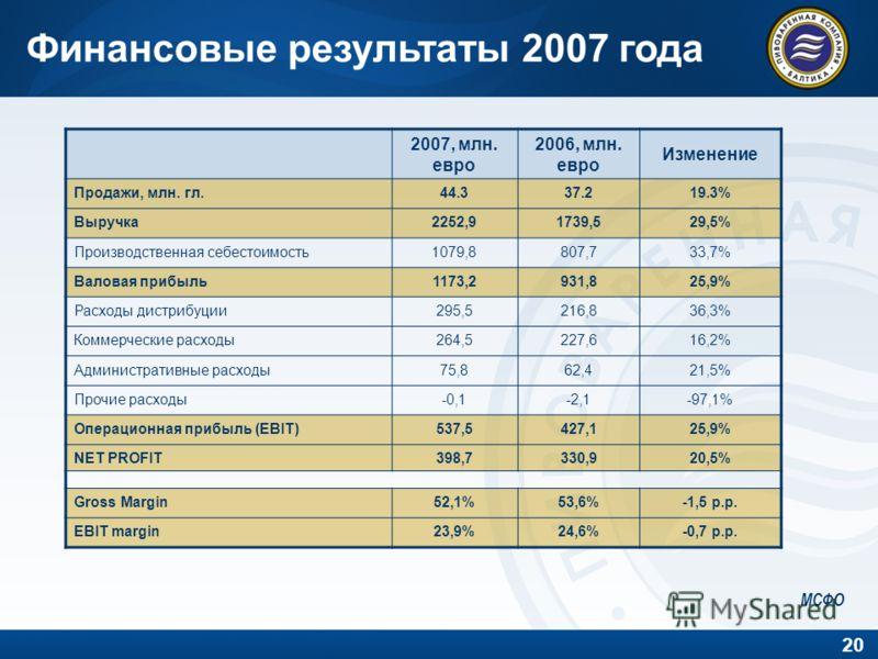 20 2007, млн. евро 2006, млн. евро Изменение Продажи, млн. гл.44.337.219.3% Выручка2252,91739,529,5% Производственная себестоимость1079,8807,733,7% Валовая прибыль1173,2931,825,9% Расходы дистрибуции295,5216,836,3% Коммерческие расходы264,5227,616,2%