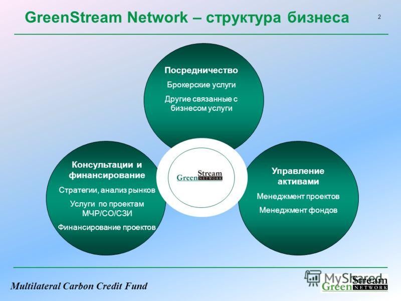 Multilateral Carbon Credit Fund 2 GreenStream Network – структура бизнеса Консультации и финансирование Стратегии, анализ рынков Услуги по проектам МЧР/СО/СЗИ Финансирование проектов Посредничество Брокерские услуги Другие связанные с бизнесом услуги