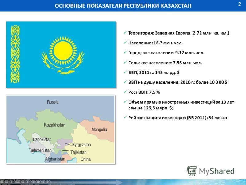 2 ОСНОВНЫЕ ПОКАЗАТЕЛИ РЕСПУБЛИКИ КАЗАХСТАН Территория: Западная Европа (2.72 млн. кв. км.) Население: 16.7 млн. чел. Городское население: 9.12 млн. чел. Сельское население: 7.58 млн. чел. ВВП, 2011 г.: 148 млрд. $ ВВП на душу населения, 2010 г.: боле