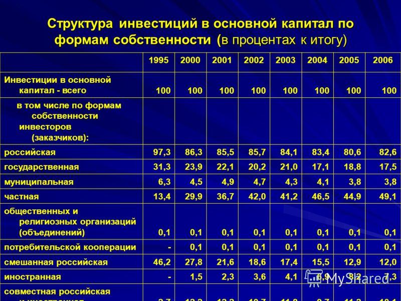 Структура инвестиций в основной капитал по формам собственности (в процентах к итогу) 19952000200120022003200420052006 Инвестиции в основной капитал - всего 100 в том числе по формам собственности инвесторов (заказчиков): российская 97,386,385,585,78