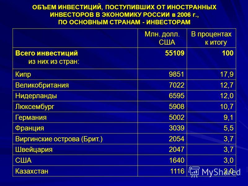ОБЪЕМ ИНВЕСТИЦИЙ, ПОСТУПИВШИХ ОТ ИНОСТРАННЫХ ИНВЕСТОРОВ В ЭКОНОМИКУ РОССИИ в 2006 г., ПО ОСНОВНЫМ СТРАНАМ - ИНВЕСТОРАМ Млн. долл. США В процентах к итогу Всего инвестиций из них из стран: 55109 100 Кипр985117,9 Великобритания702212,7 Нидерланды659512