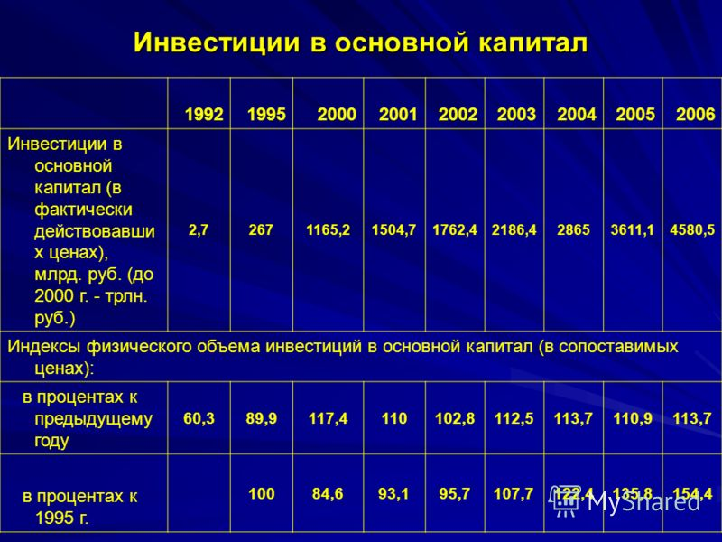 Инвестиции в основной капитал 199219952000200120022003200420052006 Инвестиции в основной капитал (в фактически действовавши х ценах), млрд. руб. (до 2000 г. - трлн. руб.) 2,72671165,21504,71762,42186,428653611,14580,5 Индексы физического объема инвес