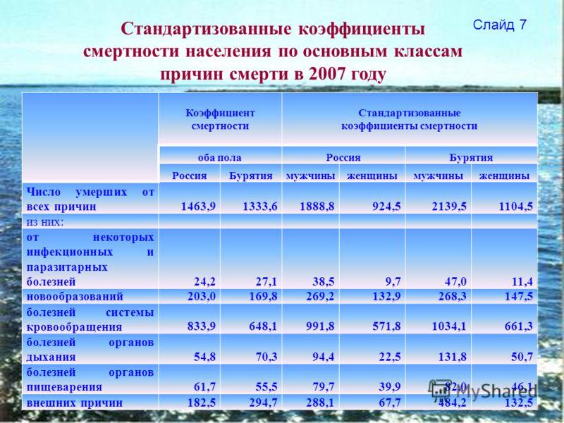 Коэффициент смертности Стандартизованные коэффициенты смертности оба полаРоссияБурятия РоссияБурятиямужчиныженщинымужчиныженщины Число умерших от всех причин1463,91333,61888,8924,52139,51104,5 из них: от некоторых инфекционных и паразитарных болезней