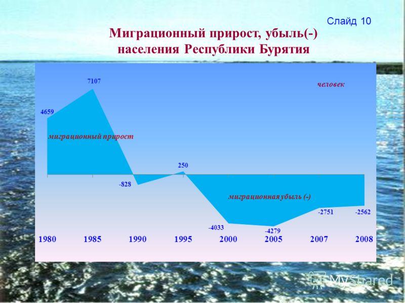 Миграционный прирост, убыль(-) населения Республики Бурятия Слайд 10