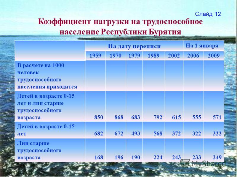 На дату переписи На 1 января 1959197019791989200220062009 В расчете на 1000 человек трудоспособного населения приходится Детей в возрасте 0-15 лет и лиц старше трудоспособного возраста850868683792615555571 Детей в возрасте 0-15 лет682672493568372322