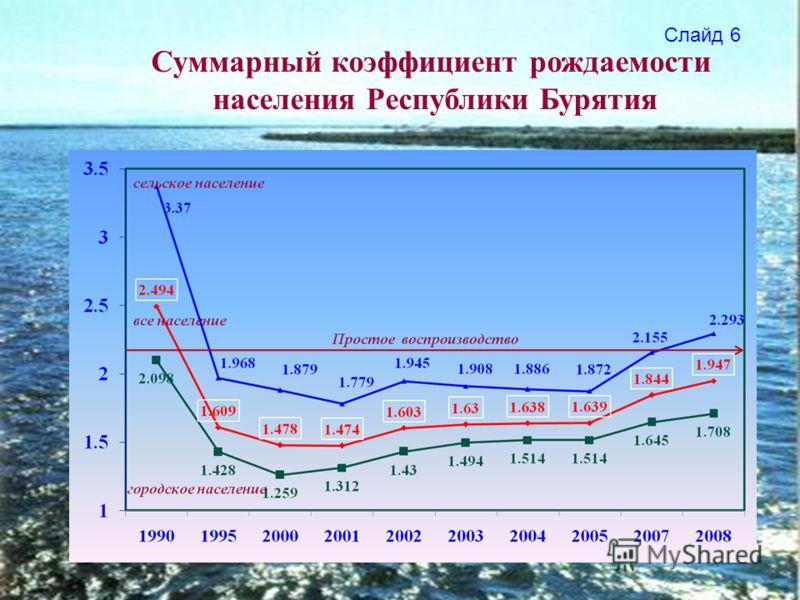 Суммарный коэффициент рождаемости населения Республики Бурятия Слайд 6