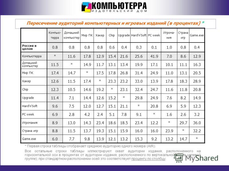 * Первая строка таблицы отображает среднюю аудиторию одного номера (AIR). Все остальные строки таблицы иллюстрируют охват аудитории издания, расположенного на горизонтальной оси в процентах от аудитории издания, расположенного по вертикальной оси (в