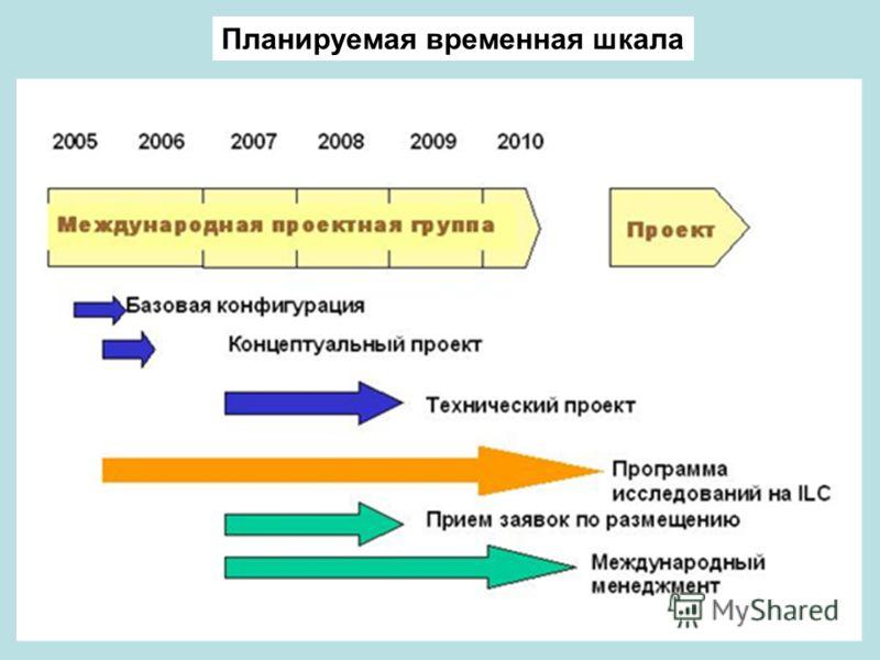 Планируемая временная шкала