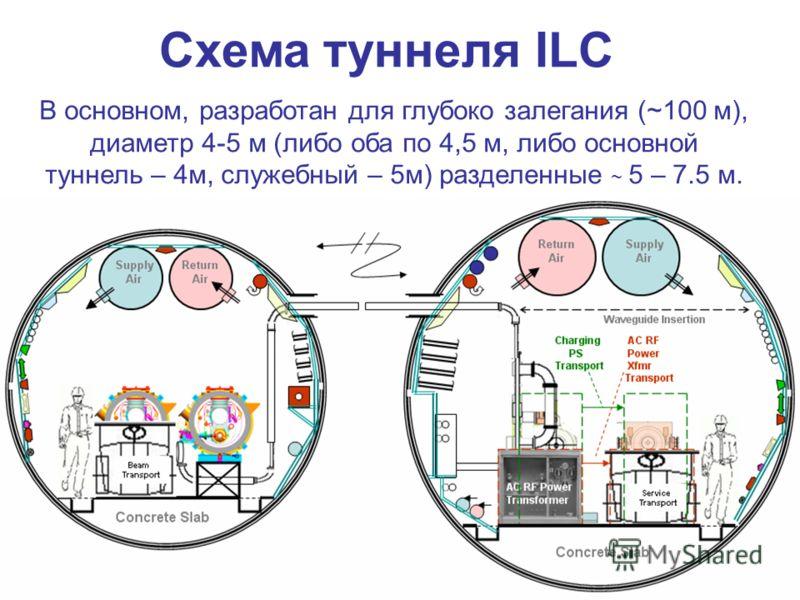 В основном, разработан для глубоко залегания (~100 м), диаметр 4-5 м (либо оба по 4,5 м, либо основной туннель – 4м, служебный – 5м) разделенные ~ 5 – 7.5 м. Схема туннеля ILC