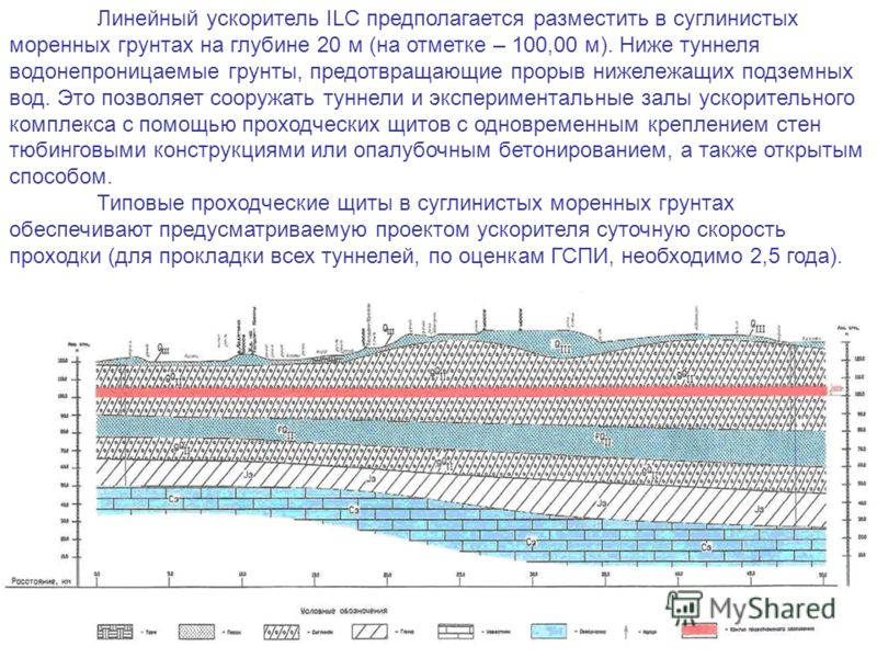 Линейный ускоритель ILC предполагается разместить в суглинистых моренных грунтах на глубине 20 м (на отметке – 100,00 м). Ниже туннеля водонепроницаемые грунты, предотвращающие прорыв нижележащих подземных вод. Это позволяет сооружать туннели и экспе