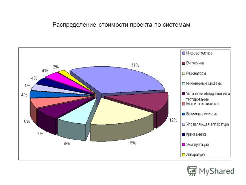 Распределение стоимости проекта по системам