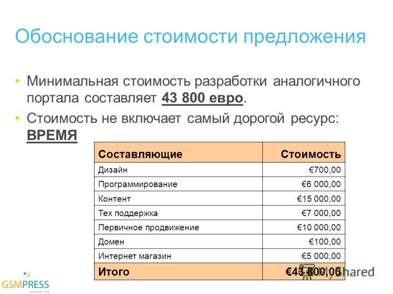 Обоснование стоимости предложения Минимальная стоимость разработки аналогичного портала составляет 43 800 евро. Стоимость не включает самый дорогой ресурс: ВРЕМЯ СоставляющиеСтоимость Дизайн700,00 Программирование6 000,00 Контент15 000,00 Тех поддерж