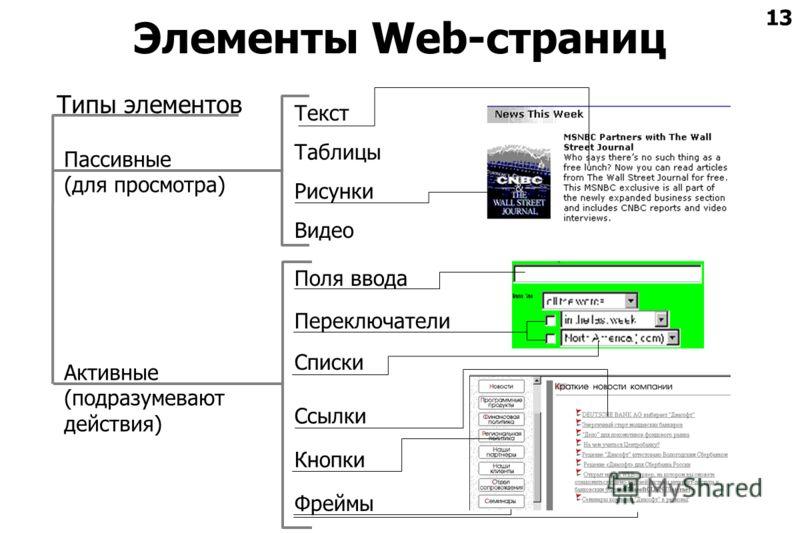 13 Элементы Web-страниц Типы элементов Пассивные (для просмотра) Активные (подразумевают действия) Текст Рисунки Видео Переключатели Поля ввода Ссылки Таблицы Кнопки Фреймы Списки