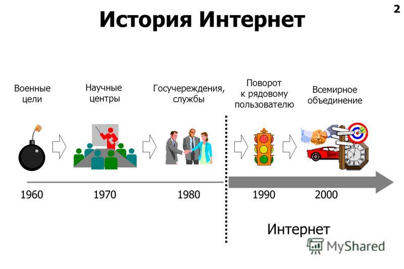 2 История Интернет 1960 Военные цели 1970 Научные центры 1980 Госучереждения, службы 1990 Поворот к рядовому пользователю 2000 Всемирное объединение Интернет
