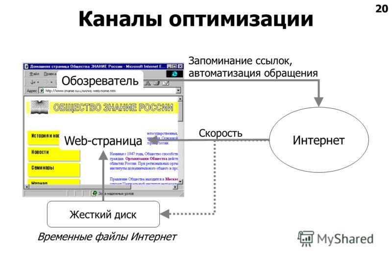 20 Каналы оптимизации Жесткий диск Интернет Запоминание ссылок, автоматизация обращения Скорость Временные файлы Интернет Web-страница Обозреватель