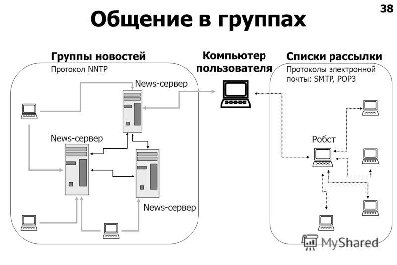38 Общение в группах News-сервер Робот Компьютер пользователя Списки рассылки Протоколы электронной почты: SMTP, POP3 Группы новостей Протокол NNTP