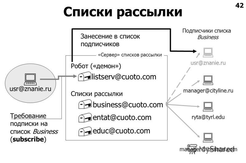 42 Списки рассылки usr@znanie.ru manager@ibmintel.com Робот («демон») Списки рассылки educ@cuoto.com entat@cuoto.com business@cuoto.com listserv@cuoto.com Требование подписки на список Business (subscribe) ryta@tyrl.edu manager@cityline.ru usr@znanie