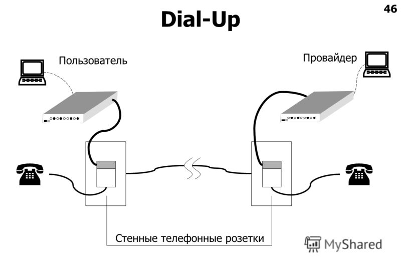 46 Dial-Up Стенные телефонные розетки Пользователь Провайдер