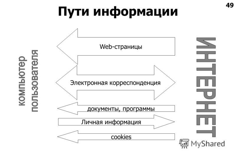 49 Пути информации Web-страницы Личная информация cookies Электронная корреспонденция документы, программы