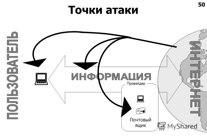 50 Точки атаки Почтовый ящик Провайдер