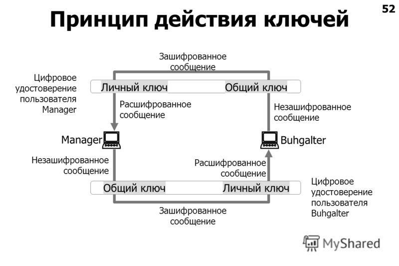 52 Принцип действия ключей Цифровое удостоверение пользователя Manager Цифровое удостоверение пользователя Buhgalter Личный ключОбщий ключ Личный ключОбщий ключ Незашифрованное сообщение Расшифрованное сообщение Buhgalter Manager Расшифрованное сообщ