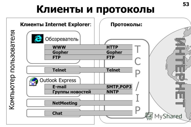 53 Клиенты и протоколы Клиенты Internet Explorer: Outlook Express Протоколы: Компьютер пользователя WWWHTTP Обозреватель Gopher FTP Telnet E-mailSMTP,POP3 Группы новостейNNTP NetMeetingChat TCP/IPTCP/IP