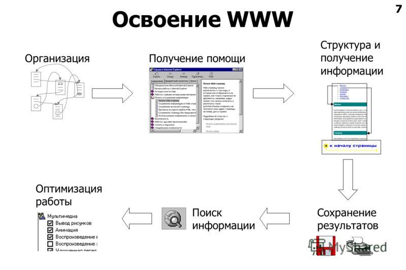 7 Освоение WWW Структура и получение информации Поиск информации Сохранение результатов Организация Оптимизация работы Получение помощи