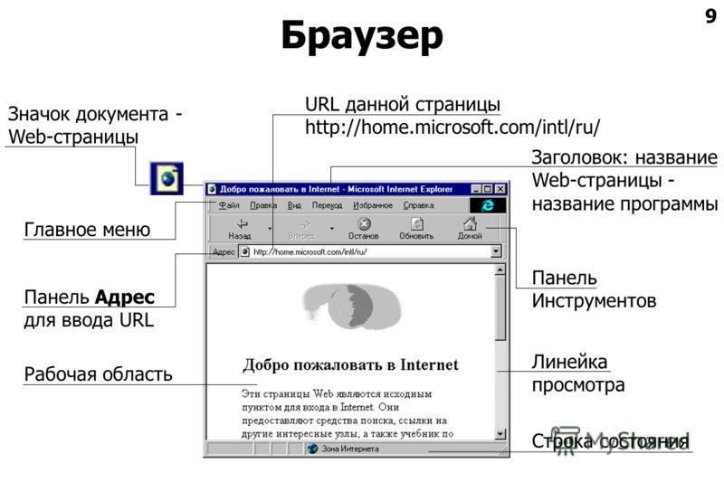 9 Браузер URL данной страницы http://home.microsoft.com/intl/ru/ Главное меню Панель Инструментов Панель Адрес для ввода URL Рабочая область Строка состояния Заголовок: название Web-страницы - название программы Линейка просмотра Значок документа - W