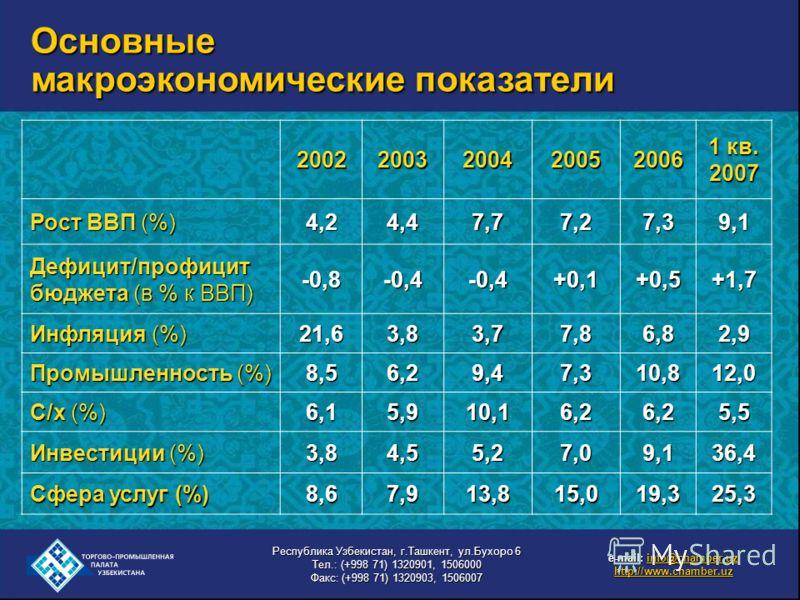 20022003200420052006 1 кв. 2007 Рост ВВП (%) 4,24,24,24,2 4,44,44,44,4 7,7 7,27,27,27,2 7,37,37,37,39,1 Дефицит/профицит бюджета (в % к ВВП) -0,8 -0,4 +0,1 +0,5+1,7 Инфляция (%) 21,6 3,83,83,83,8 3,7 7,86,82,9 Промышленность (%) 8,58,58,58,5 6,26,26,
