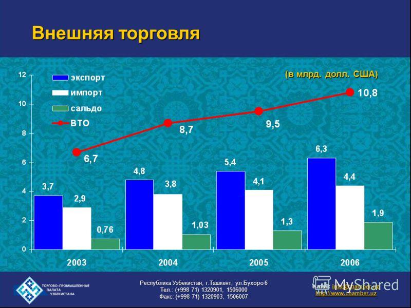 Внешняя торговля (в млрд. долл. США) e-mail: info@chamber.uz info@chamber.uz http://www.chamber.uz Республика Узбекистан, г.Ташкент, ул.Бухоро 6 Тел.: (+998 71) 1320901, 1506000 Факс: (+998 71) 1320903, 1506007