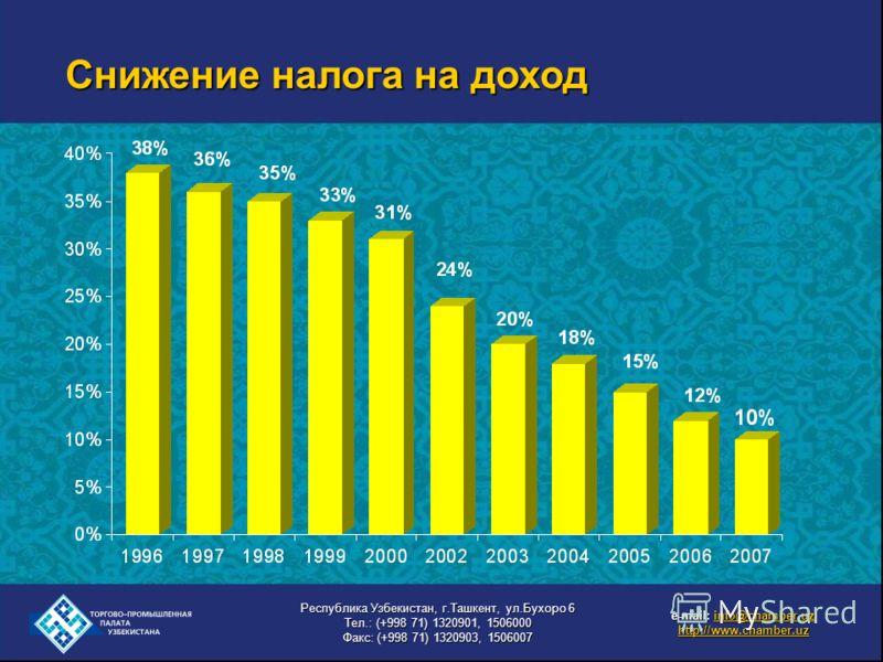 Снижение налога на доход e-mail: info@chamber.uz info@chamber.uz http://www.chamber.uz Республика Узбекистан, г.Ташкент, ул.Бухоро 6 Тел.: (+998 71) 1320901, 1506000 Факс: (+998 71) 1320903, 1506007