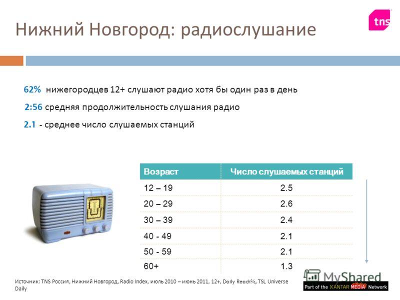 Нижний Новгород : радиослушание ВозрастЧисло слушаемых станций 12 – 192.5 20 – 292.6 30 – 392.4 40 - 492.1 50 - 592.1 60+1.3 2. 1 - среднее число слушаемых станций 62% нижегородцев 12+ слушают радио хотя бы один раз в день 2:56 средняя продолжительно