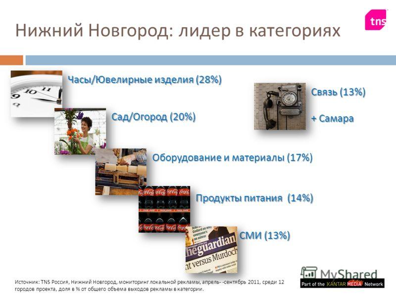 Нижний Новгород : лидер в категориях Часы/Ювелирные изделия (28%) Сад/Огород (20%) Оборудование и материалы (17%) Продукты питания (14%) Источник : TNS Россия, Нижний Новгород, мониторинг локальной рекламы, апрель - - сентябрь 2011, среди 12 городов
