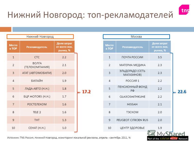 Место в TOP Рекламодатель Доля затрат от всего лок. рынка, % 1 СТС 2.2 2 ВОЛГА ( ТЕЛЕКОМПАНИЯ ) 2.1 3 АГАТ ( АВТОМОБИЛИ ) 2.0 4 БИЛАЙН 1.9 5 ЛАДА - АВТО ( Н. Н.) 1.8 6 БЦР MOTORS ( Н. Н.) 1.7 7 РОСТЕЛЕКОМ 1.6 8TELE 21.6 9 ТНТ 1.3 10 СЕНАТ ( Н. Н.) 1.