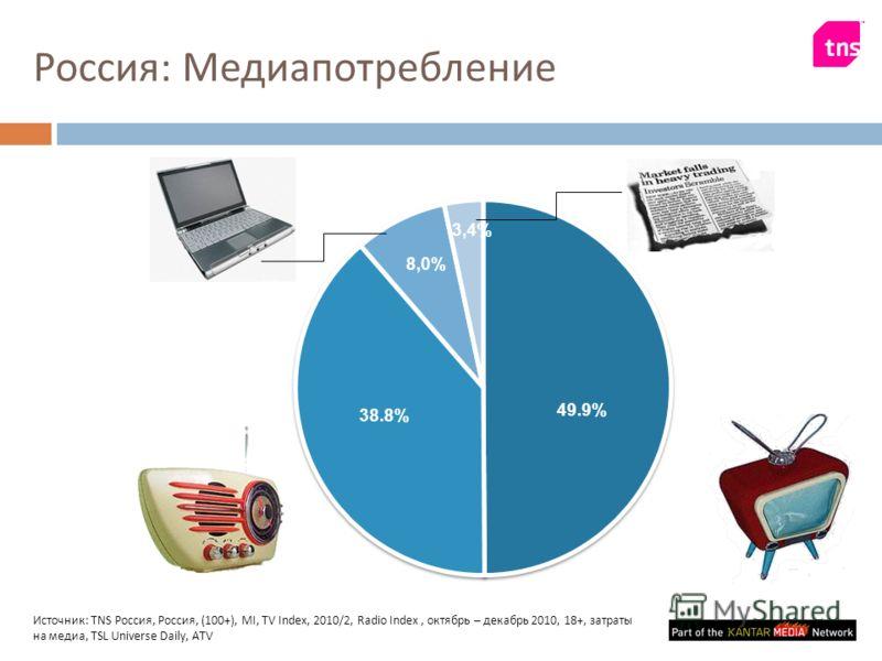 Россия : Медиапотребление Источник : TNS Россия, Россия, (100+), MI, TV Index, 2010/2, Radio Index, октябрь – декабрь 2010, 18+, затраты на медиа, TSL Universe Daily, ATV