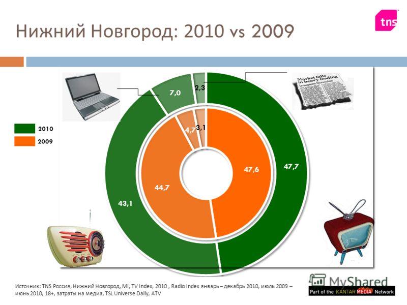 Нижний Новгород : 2010 vs 2009 Источник : TNS Россия, Нижний Новгород, MI, TV Index, 2010, Radio Index январь – декабрь 2010, июль 2009 – июнь 2010, 18+, затраты на медиа, TSL Universe Daily, ATV 2010 2009