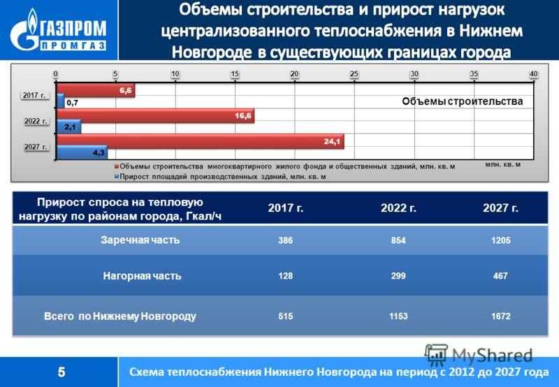 Объемы строительства Схема теплоснабжения Нижнего Новгорода на период с 2012 до 2027 года