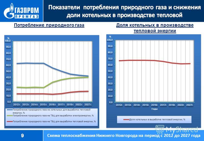 Потребление природного газа Доля котельных в производстве тепловой энергии Схема теплоснабжения Нижнего Новгорода на период с 2012 до 2027 года