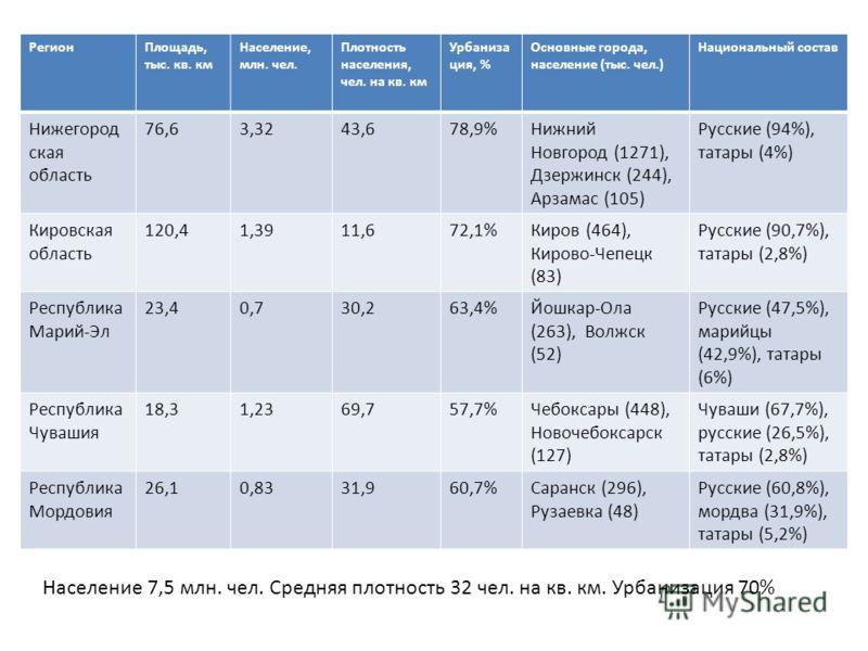 РегионПлощадь, тыс. кв. км Население, млн. чел. Плотность населения, чел. на кв. км Урбаниза ция, % Основные города, население (тыс. чел.) Национальный состав Нижегород ская область 76,63,3243,678,9%Нижний Новгород (1271), Дзержинск (244), Арзамас (1
